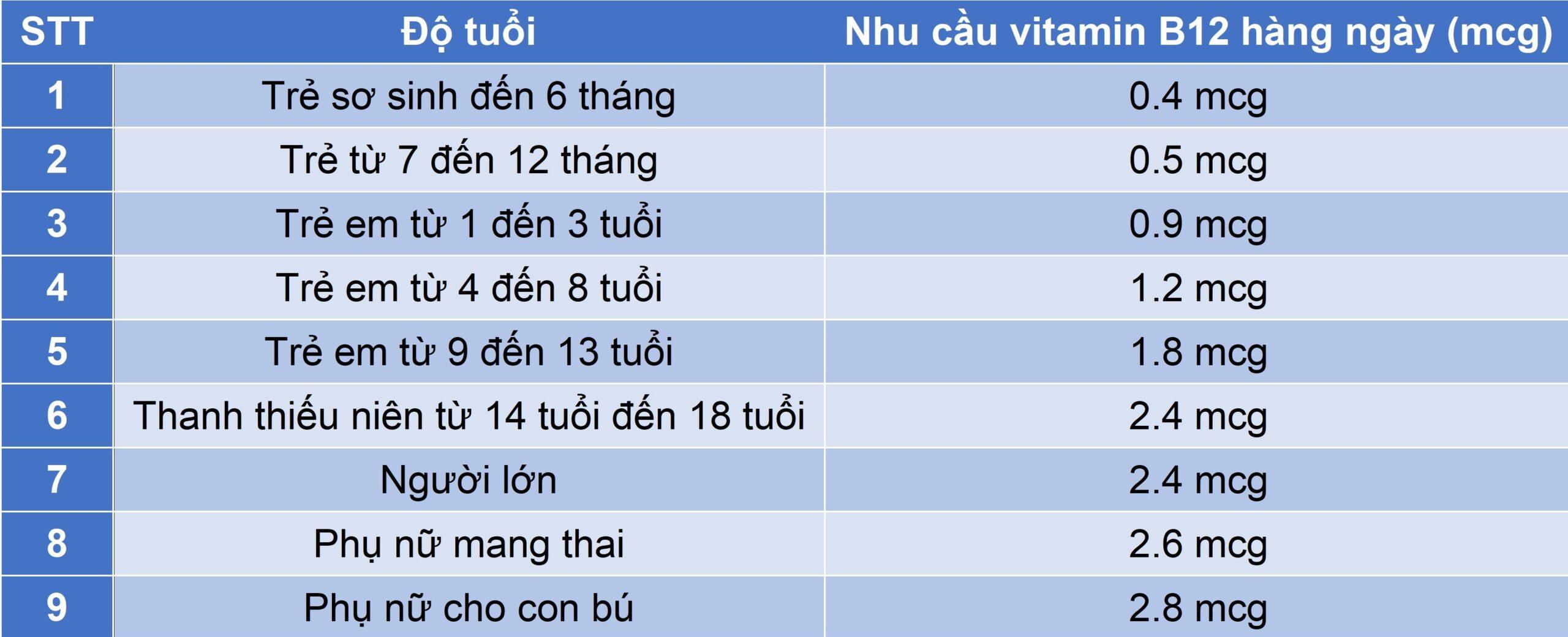 nhu-cau-vitamin-B12-theo-tung-do-tuoi